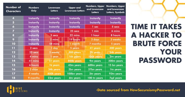 How Long to Hack Password Graphic